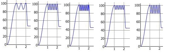 how to find frequency of oscillation