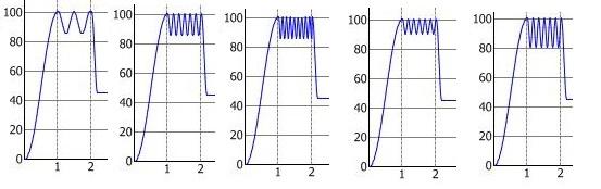 Oscillation Frequency & Amplitude